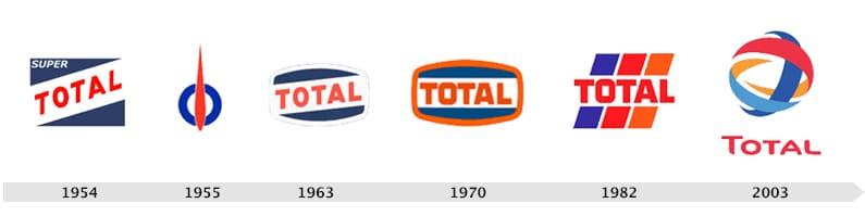Evolution du logo Total